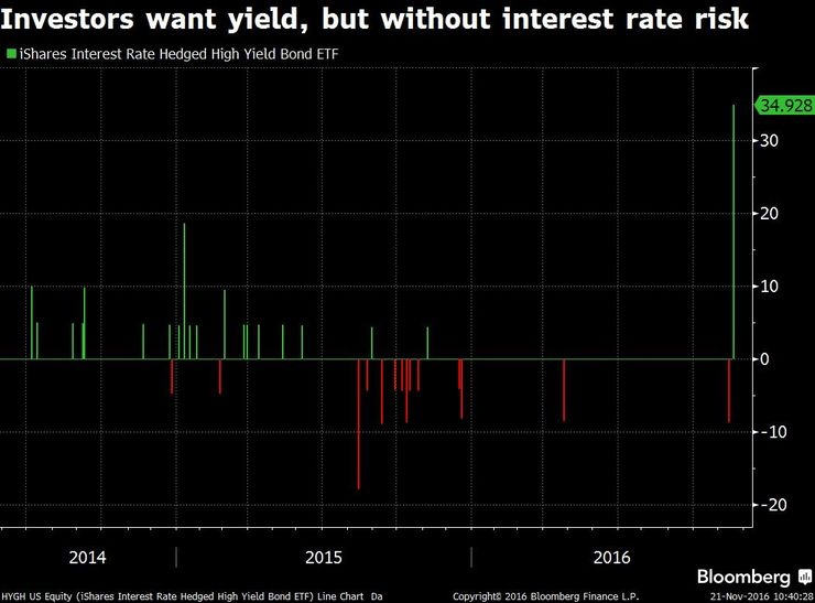 investors want yield