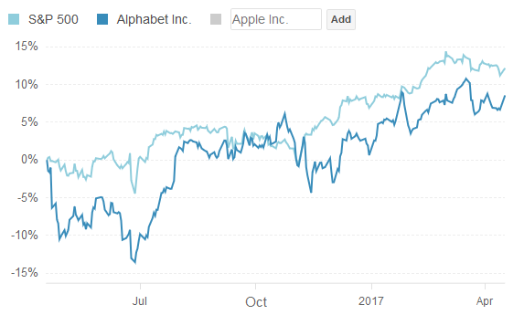 Alphabet's Stock May Finally Outperform Facebook and Amazon